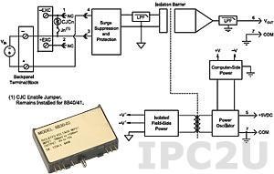 8B41-02 Нормализатор сигналов напряжения постоянного тока, вход -5...+5 В, выход -5...+5 В, полоса пропускания 1 кГц