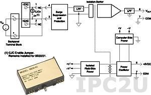 8B43-05 Нормализатор сигналов напряжения, вход -5...+5 В, выход -5...+5 В, полоса пропускания 1 кГц